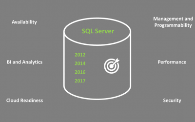 Your Guide To Choosing The Right Version Of SQL Server